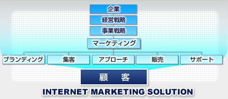 INTERNET MARKETING SOLUTION 図